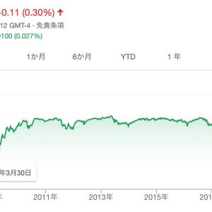 iシェアーズ優先株式&インカム証券ETF(PFF)の積立投資をやめた、たった一つの理由