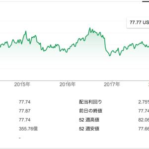 バンガード 米国トータル債券市場ETF(BND)の積立投資、毎月分配金をもらう【2019年5月更新】