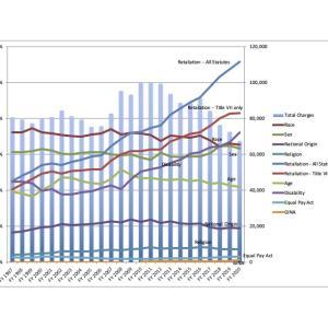 【EEOC】アメリカ差別訴訟のトレンドをつかむ3つのチャート