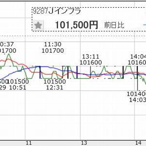 Jインフラファンド(9287)、2日目は早くも失速
