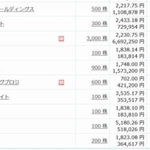【2月株主優待】 権利確定しました!
