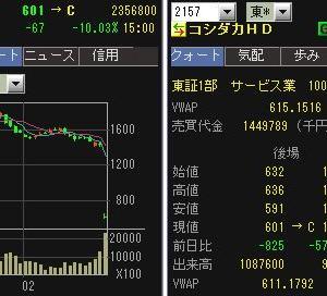 【IPOカーブス関連】 コシダカHDが大暴落!スピンオフ権利落ち!!
