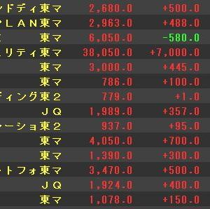 【爆上げ!】直近IPOがどれもこれも急騰!!