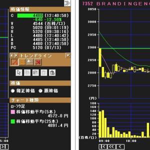 直近IPO,2日連続の大幅安!