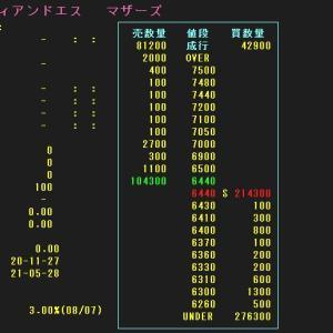 【2日目予想】 ティアンドエス(4055)