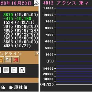 【IPO軟調】 直近IPOから景気敏感株にシフト!?