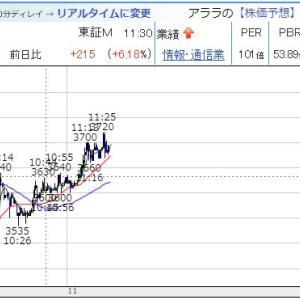 【IPO あらら】2日目、大幅続伸!