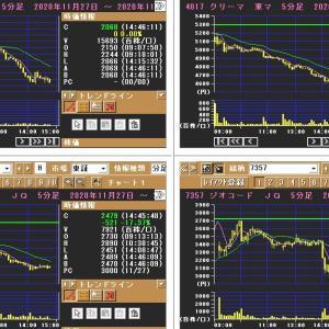 バルオセキュア、後場は一段安 /  他の直近IPOも大幅安!!