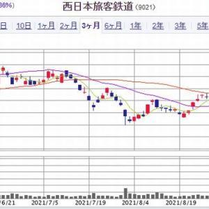【PO発表】JR西日本が大幅安、他の電鉄株も連想売り!