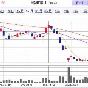 【PO】 昭和電工の売出価格が決定