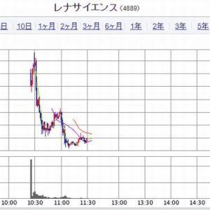 【IPO上場】 レナサイエンスに初値、その後は軟調