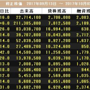 【PO】 日本郵政、2017年2次売出し時の値動き・逆日歩データ