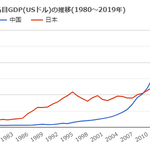 低学歴社会の日本は2030年には中国に屈服する