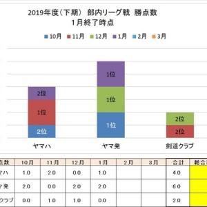 部内リーグ成績(1月終了時点)