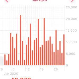 2020年1月、1日平均10,000歩達成