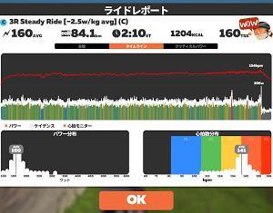 6/12 Zwift2時間@3R Steady Ride 80km[~2.5w/kg avg] (C)、1時間40分~2時間10分のベスト出力更新\(^o^)/