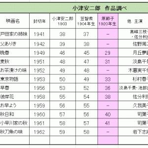 サブスク 小津安二郎作品 見た見た No.6~