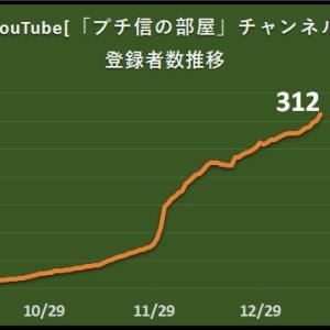 1月15日:YouTube「チャンネル登録者」推移!
