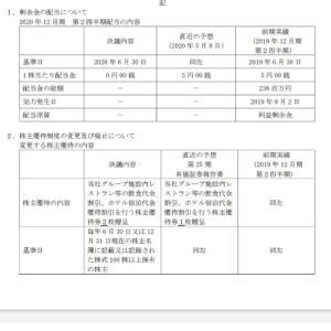 今月の売買益とツカダ・グローバルクオカード廃止他!