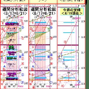 8/20 東京ドル円相場の売買ポイント