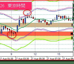 8/28 東京ドル円相場の売買ポイント