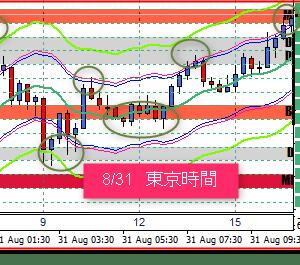 9/1 東京ドル円相場の売買ポイント