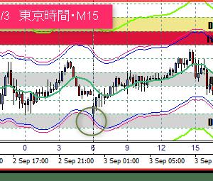 9/4 東京ドル円相場の売買ポイント