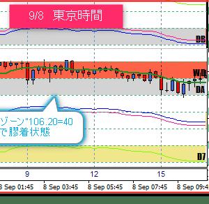 9/9 東京ドル円相場の売買ポイント