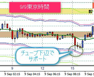 9/10 東京ドル円相場の売買ポイント