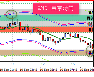 9/11 東京ドル円相場の売買ポイント