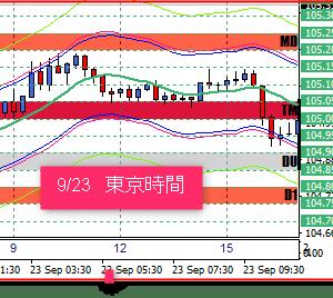 9/24 東京ドル円相場の売買ポイント