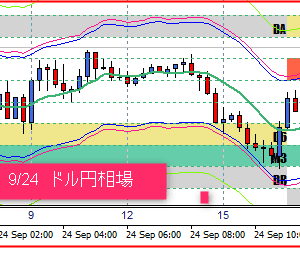 9/25 東京ドル円相場の売買ポイント