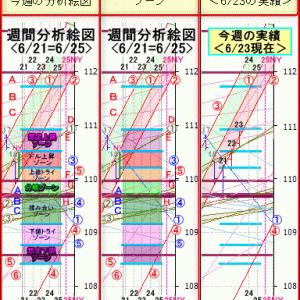 6/23東京の「週間分析絵図」の検証