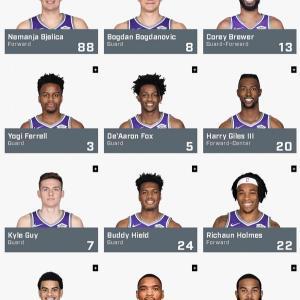 NBA2019-20シーズン再開 サクラメント・キングスのロスター