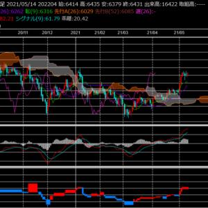金 米生産者物価指数(PPI)もインフレを示唆
