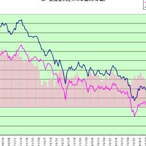 米個人消費伸び悩み金利低下