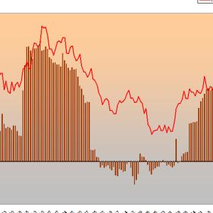 FRB 2%のインフレ目標を再検討