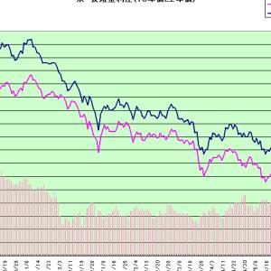 9月利下げ観測急上昇