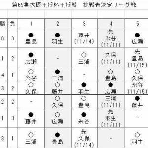 王将戦挑決リーグの勝敗と今後の日程 (2)