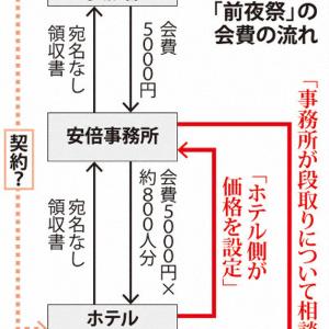 桜の前夜祭800人がホテルと個々契約という大嘘。検察が絶対に動かないことを見越して不正隠し。