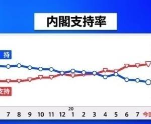 コロナが収束しない内内閣支持率は下がり続け、ますます解散出来なくなる。