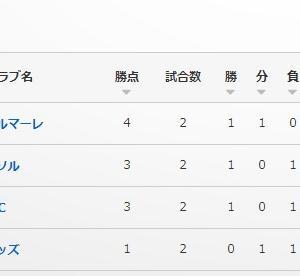 勝つ手に「チャレンジ」予想  (ル杯A:横浜FC戦)