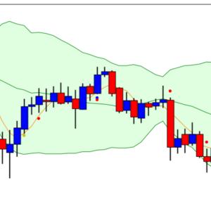 [USD/JPY] 下ひげ 前日の上昇からの下押し 一目雲下抜け