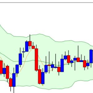 [USD/JPY] 前日の上昇を完全否定 一目雲下抜け