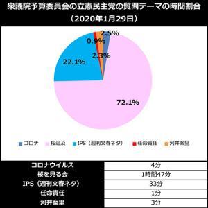野党が「桜」にしがみつく、まさしく末期的な国会質疑