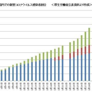 「国内感染者数」における日本国民の割合は56% ~ 「外国籍」が意味するものはなにか?