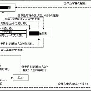 保育園の保護者会業務改革活動進行中!①