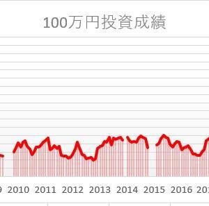 株を始めて15年。100万円は。。。