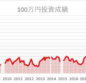 株を始めて15年1ヵ月。100万円は。。。