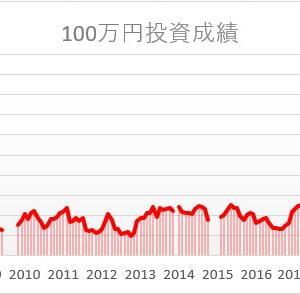 株を始めて15年3ヵ月。100万円は。。。
